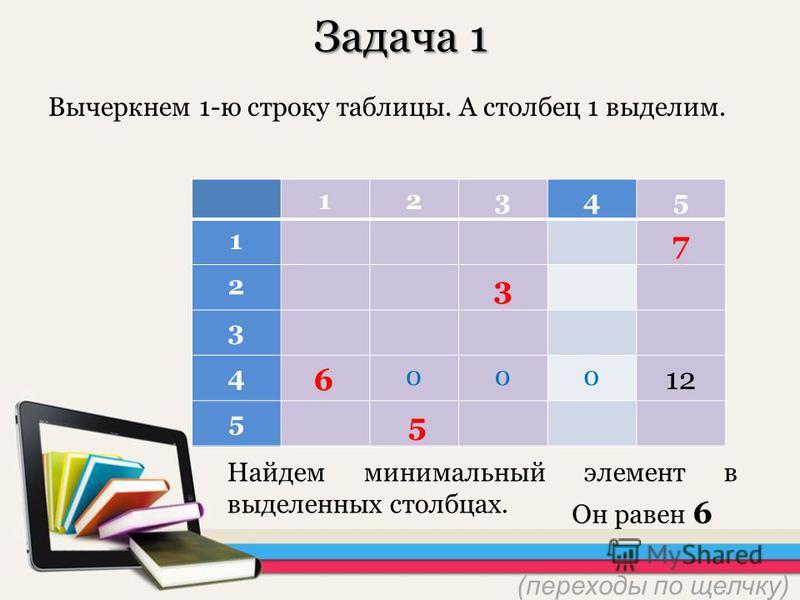 12345 10 101167 2 3 3 4 6 000 12 5 5 12345 1 7 2 3 3 4 6 000 5 5 Задача 1 Вычеркнем 1-ю строку таблицы. А столбец 1 выделим. Найдем минимальнай элемент в выделеннах столбцах. Он равен 6 5 6 (переходы по щелчку)