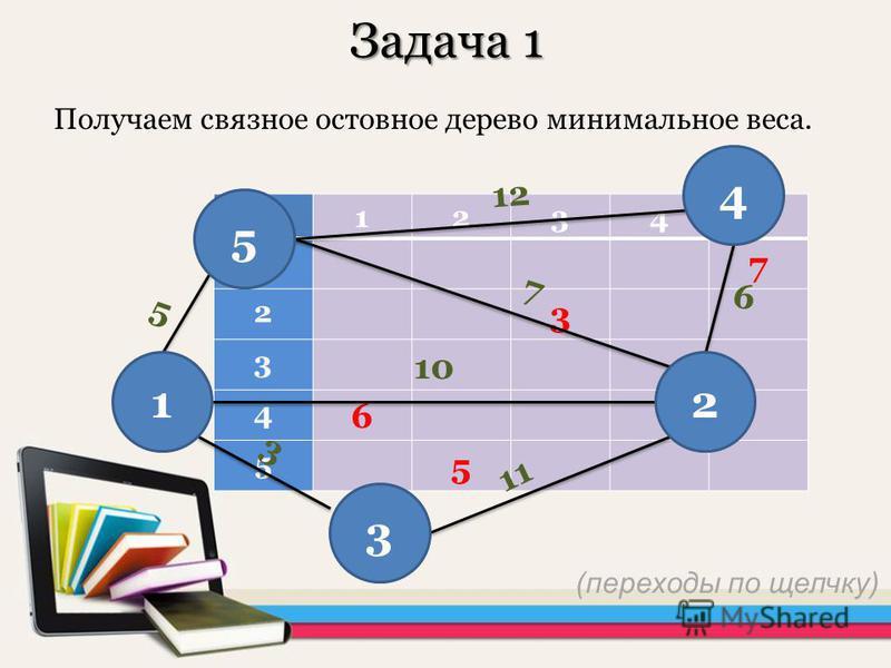 Задача 1 Получаем связное остовное дерево минимальное веса. 12345 1 7 2 3 3 4 6 5 5 12 7 10 11 3 6 5 5 12 3 4 (переходы по щелчку)