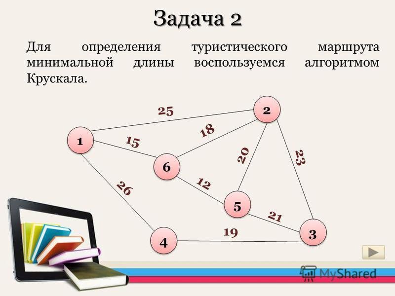 Задача 2 Для определения туристического маршрута минимальной длина воспользуемся алгоритмом Крускала. 1 1 6 6 5 5 2 2 3 3 4 4 25 18 15 12 20 23 21 19 26