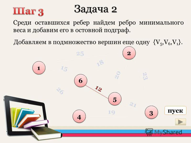 Задача 2 Среди оставшихся ребер найдем ребро минимального веса и добавим его в остовной подграф. 1 1 6 6 5 5 2 2 3 3 4 4 25 18 15 12 20 23 21 19 26 Добавляем в подмножество вершин еще одну {V 5,V 6,V 1 }. пуск