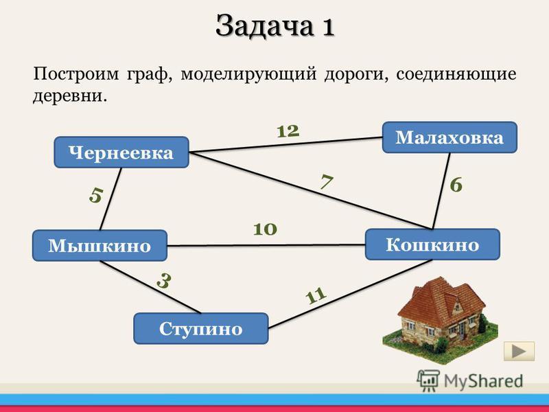Задача 1 Построим граф, моделирующий дороги, соединяющие деревни. Чернеевка Мышкино Ступино Кошкино Малаховка 12 7 10 11 3 6 5