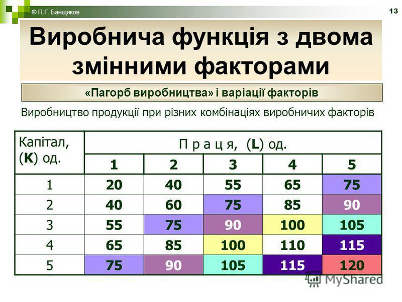 13 Виробнича функція з двома змінними факторами © П.Г. Банщиков «Пагорб виробництва» і варіації факторів Виробництво продукції при різних комбінаціях виробничих факторів Капітал, (K) од. П р а ц я, (L) од. 12345 12040556575 24060758590 3 55 75 901001