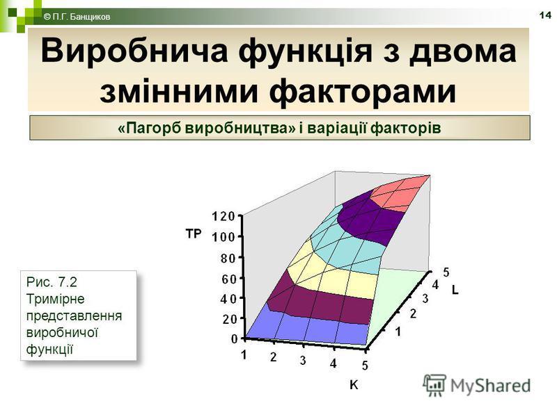 14 Виробнича функція з двома змінними факторами © П.Г. Банщиков «Пагорб виробництва» і варіації факторів Рис. 7.2 Тримірне представлення виробничої функції