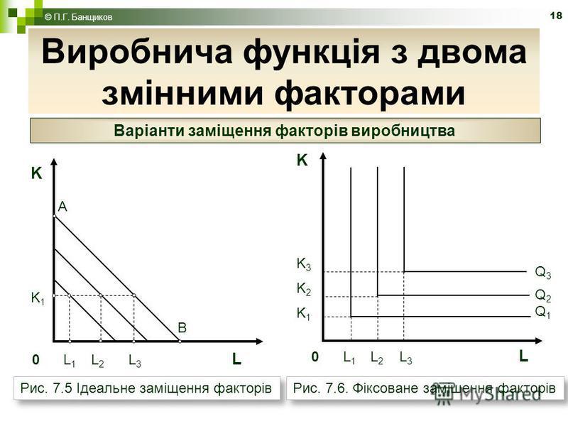 18 Виробнича функція з двома змінними факторами © П.Г. Банщиков Варіанти заміщення факторів виробництва KK1KK1 A B 0 L 1 L 2 L 3 L KK3K2K1KK3K2K1 Q3Q2Q1Q3Q2Q1 Рис. 7.5 Ідеальне заміщення факторів Рис. 7.6. Фіксоване заміщення факторів