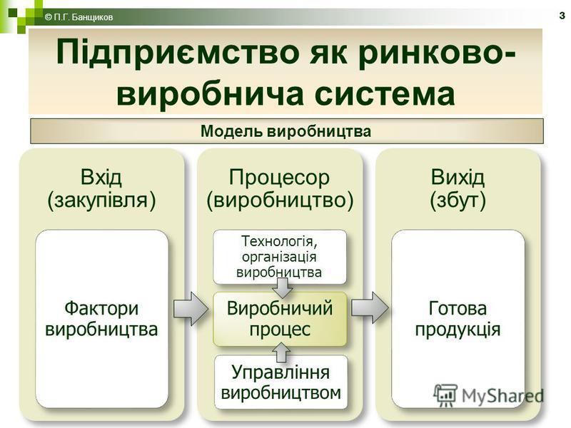 3 Підприємство як ринково- виробнича система © П.Г. Банщиков Модель виробництва