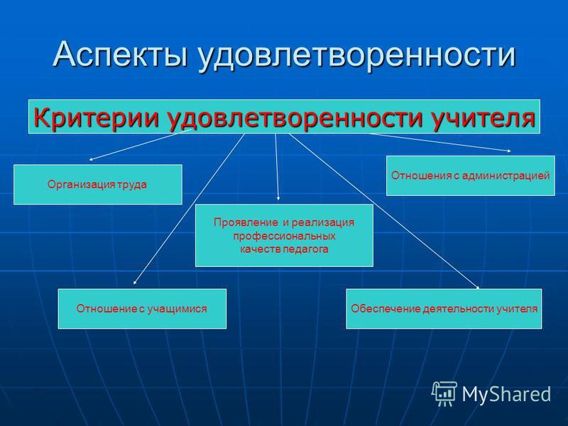 Критерии учителя