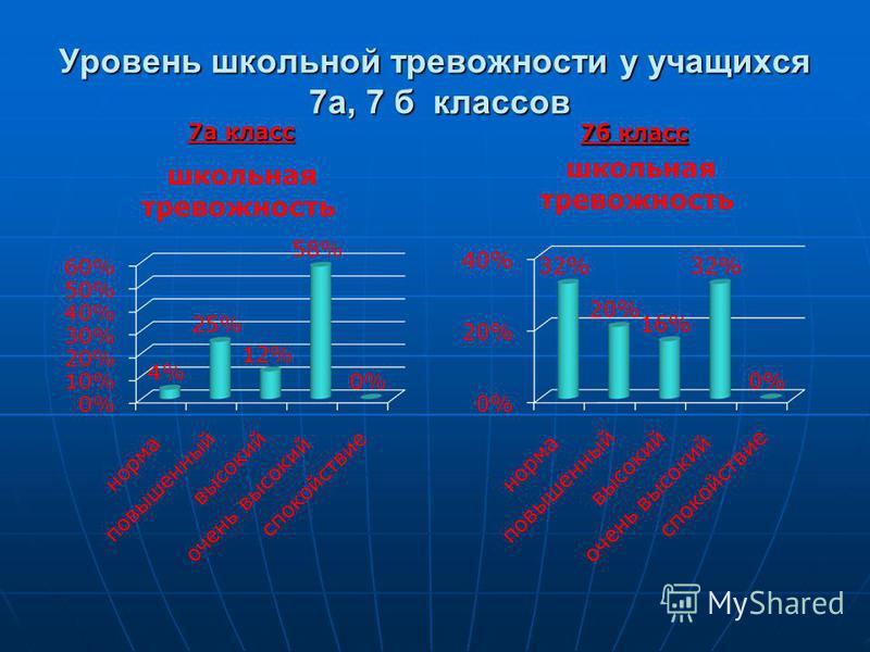 Уровень школьной тревожности у учащихся 7 а, 7 б классов 7 а класс 7 а класс 7 б класс