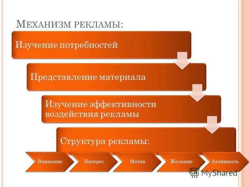 М ЕХАНИЗМ РЕКЛАМЫ : Изучение потребностей Представление материала Изучение эффективности воздействия рекламы Структура рекламы: Внимание ИнтересМотив ЖеланиеАктивность
