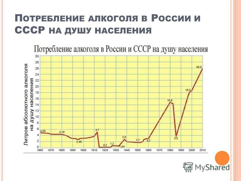 П ОТРЕБЛЕНИЕ АЛКОГОЛЯ В Р ОССИИ И СССР НА ДУШУ НАСЕЛЕНИЯ