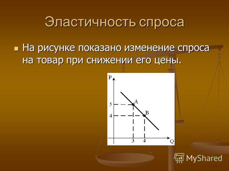 Эластичность спроса На рисунке показано изменение спроса на товаррр при снижении его цены. На рисунке показано изменение спроса на товаррр при снижении его цены.