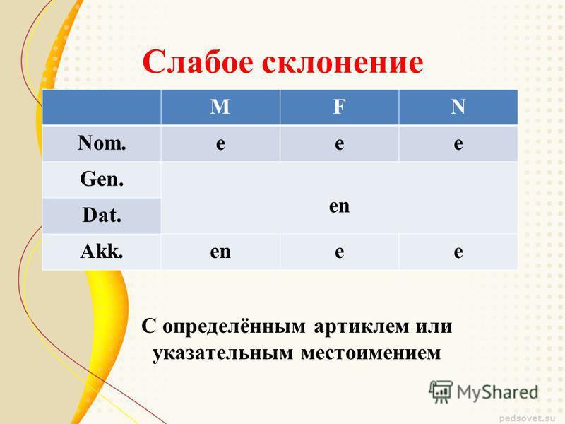 Слабое склонение МFN Nom.eee Gen. en Dat. Akk.enee С определённым артиклем или указательным местоимением