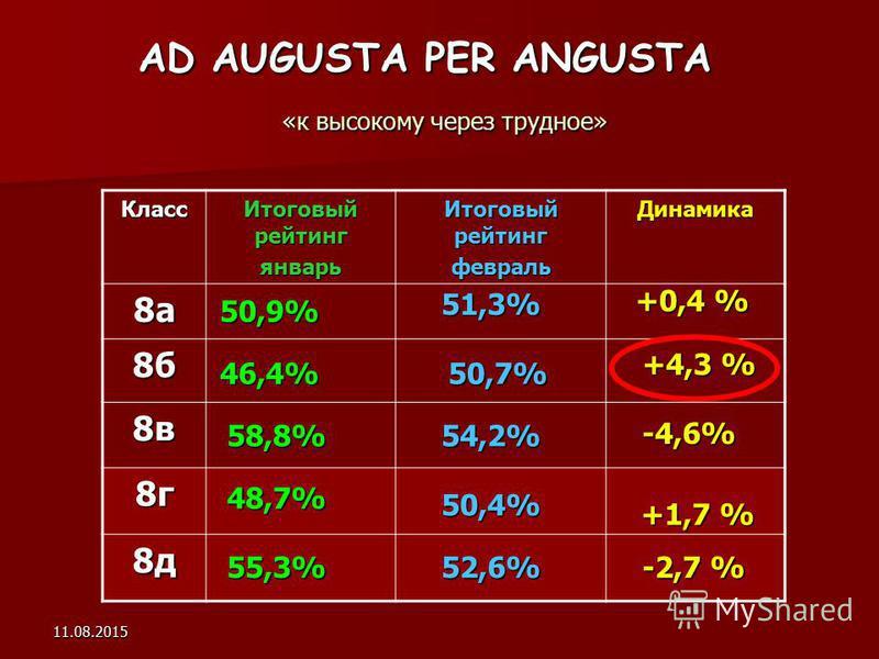 11.08.2015 AD AUGUSTA PER ANGUSTA «к высокому через трудное» Класс Итоговый рейтинг январь февраль Динамика 8 а 8 б 8 в 8 г 8 д 50,9% 46,4% 58,8% 48,7% 55,3% 51,3% 50,7% 54,2% 50,4% 52,6% +0,4 % +4,3 % -4,6% +1,7 % -2,7 %