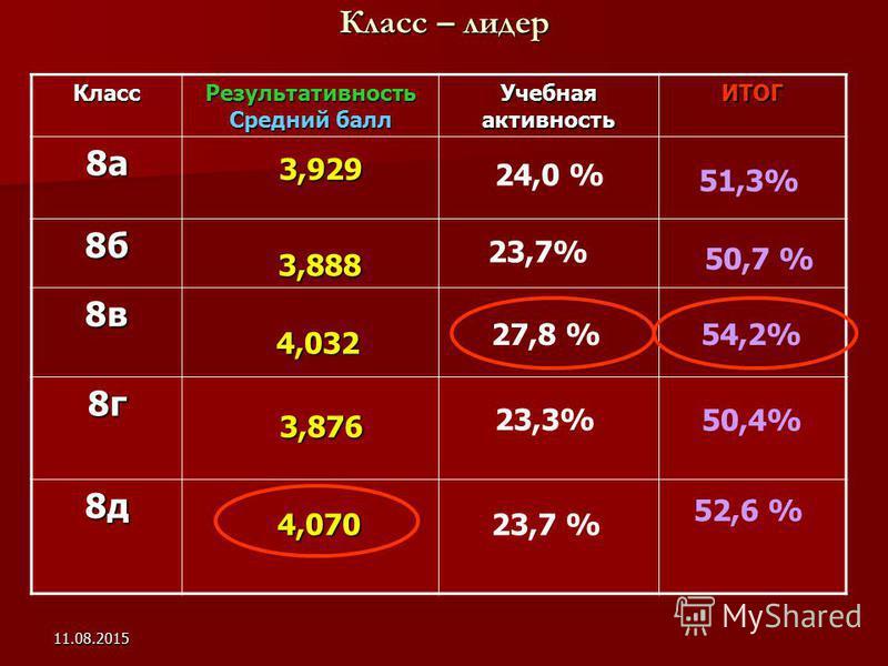11.08.2015 Класс – лидер Класс Результативность Средний балл Учебная активность ИТОГ 8 а 8 б 8 в 8 г 8 д 3,876 3,929 3,888 4,032 4,032 51,3% 23,7% 50,7 % 27,8 % 54,2% 23,3% 50,4% 4,070 4,070 52,6 % 24,0 % 23,7 %
