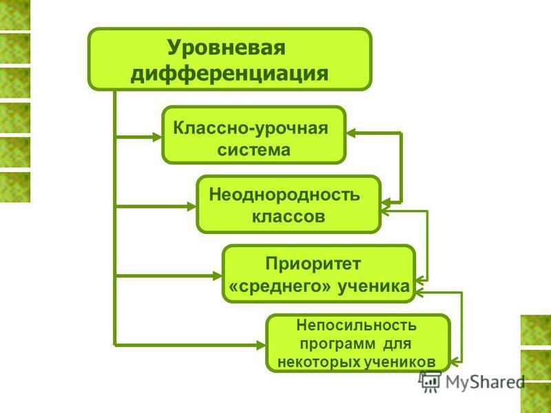 Уровневая дифференциация Классно-урочная система Неоднородность классов Приоритет «среднего» ученика Непосильность программ для некоторых учеников