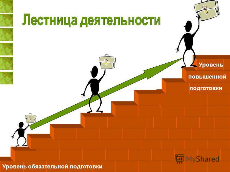 Уровень обязательной подготовки подготовки повышенной Уровень