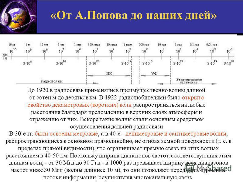 «От А.Попова до наших дней» До 1920 в радиосвязь применялись преимущественно волны длиной от сотен м до десятков км. В 1922 радиолюбителями было открыто свойство декаметровых (коротких) волн распространяться на любые расстояния благодаря преломлению