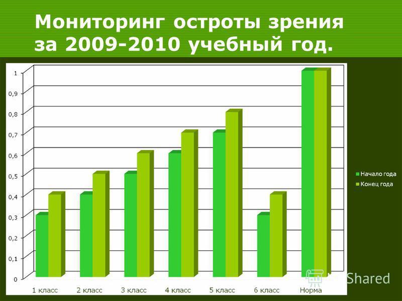 Мониторинг остроты зрения за 2009-2010 учебный год.