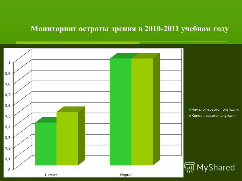 Мониторинг остроты зрения в 2010-2011 учебном году