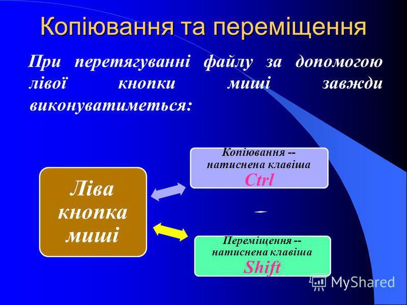 Копіювання та переміщення При перетягуванні файлу за допомогою лівої кнопки миші завжди виконуватиметься: Ліва кнопка миші Переміщення -- натиснена клавіша Shift Копіювання -- натиснена клавіша Ctrl