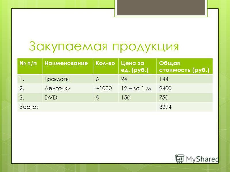 Закупаемая продукция п/п НаименованиеКол-во Цена за ед. (руб.) Общая стоимость (руб.) 1.Грамоты 624144 2.Ленточки~100012 – за 1 м 2400 3.DVD5150750 Всего:3294