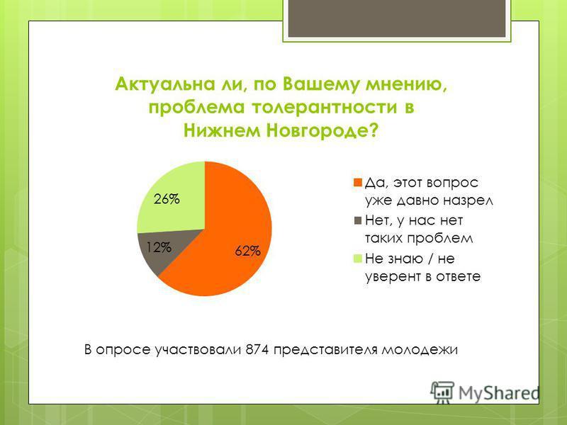 В опросе участвовали 874 представителя молодежи