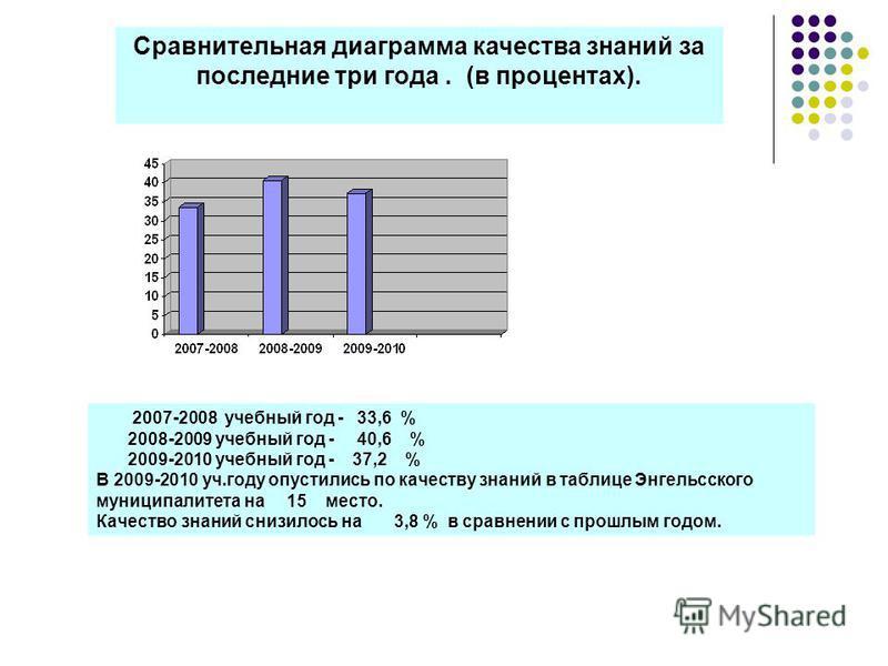 Сравнительная диаграмма качества знаний за последние три года. (в процентах). 2007-2008 учебный год - 33,6 % 2008-2009 учебный год - 40,6 % 2009-2010 учебный год - 37,2 % В 2009-2010 уч.году опустились по качеству знаний в таблице Энгельсского муници