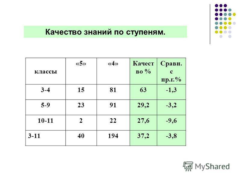 Качество знаний по ступеням. классы «5»«4»Качест во % Сравн. с пр.г.% 3-4158163-1,3 5-9239129,2-3,2 10-1122227,6-9,6 3-114019437,2-3,8