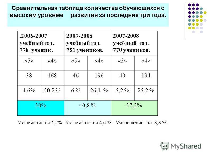 Сравнительная таблица количества обручающихся с высоким уровнем развития за последние три года..2006-2007 учебный год. 778 ученик. 2007-2008 учебный год. 751 учеников. 2007-2008 учебный год. 770 учеников. «5»«4»«5»«4»«5»«4» 381684619640194 4,6%20,2 %