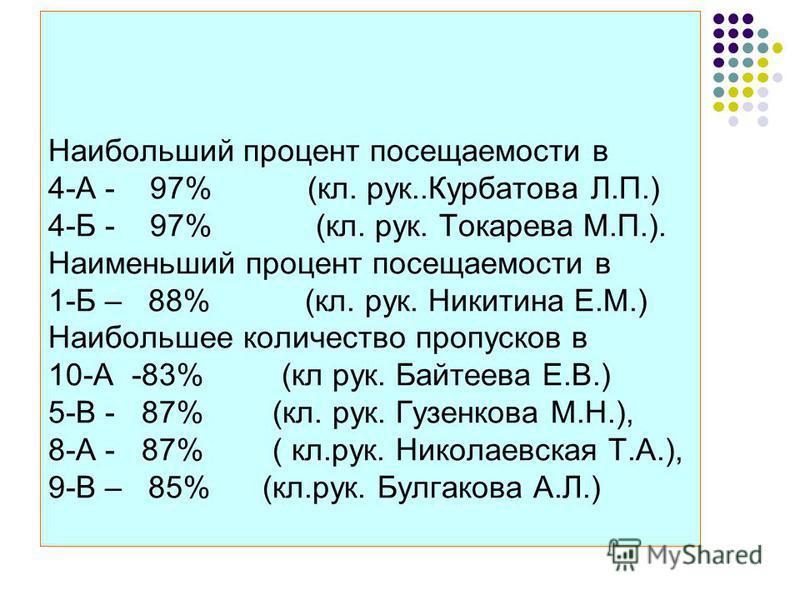 Наибольший процент посещаемости в 4-А - 97% (кл. рук..Курбатава Л.П.) 4-Б - 97% (кл. рук. Токарева М.П.). Наименьший процент посещаемости в 1-Б – 88% (кл. рук. Никитина Е.М.) Наибольшее количество пропусков в 10-А -83% (кл рук. Байтеева Е.В.) 5-В - 8