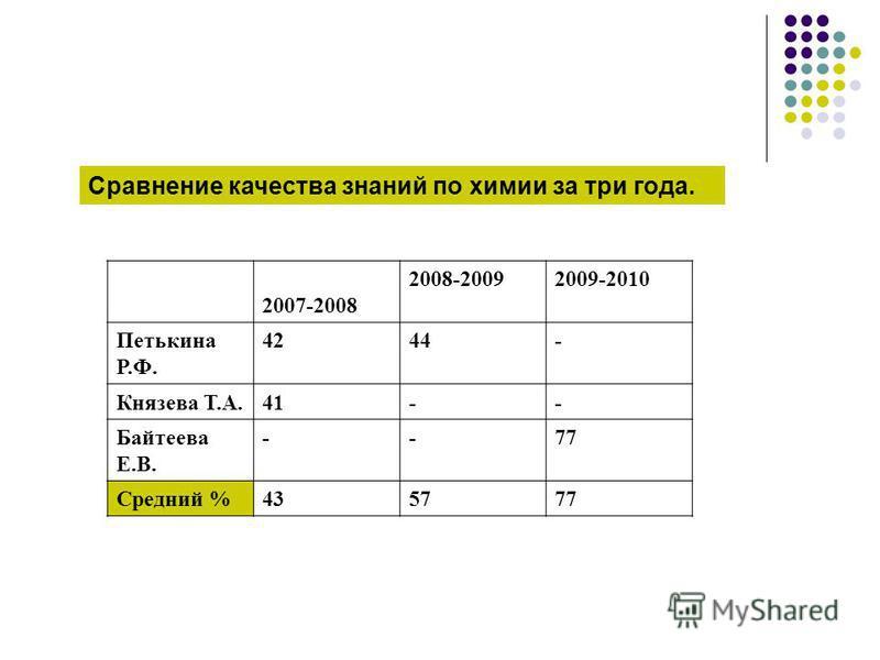 Сравнение качества знаний по химии за три года. 2007-2008 2008-20092009-2010 Петькина Р.Ф. 4244- Князева Т.А.41-- Байтеева Е.В. --77 Средний %435777