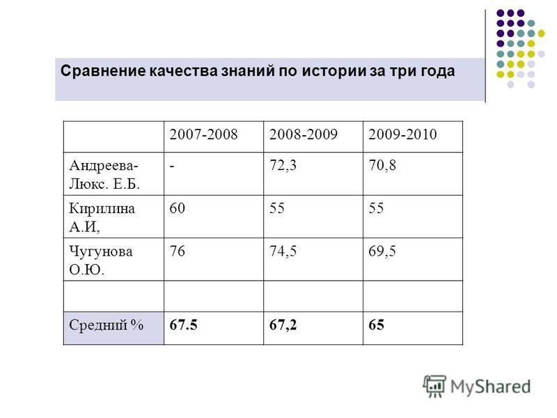 Сравнение качества знаний по истории за три года 2007-20082008-20092009-2010 Андреева- Люкс. Е.Б. -72,370,8 Кирилина А.И, 6055 Чугунава О.Ю. 7674,569,5 Средний %67.567,265