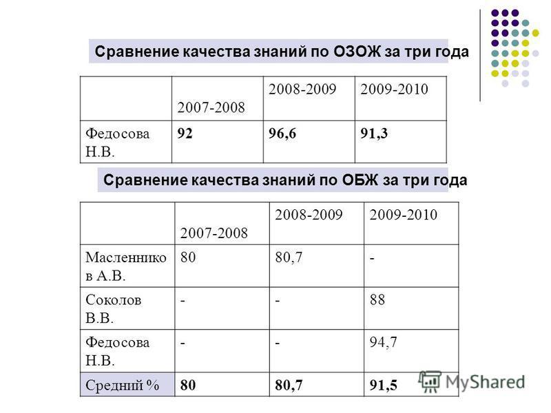 Сравнение качества знаний по ОЗОЖ за три года 2007-2008 2008-20092009-2010 Федосава Н.В. 9296,691,3 Сравнение качества знаний по ОБЖ за три года 2007-2008 2008-20092009-2010 Масленнико в А.В. 8080,7- Соколов В.В. --88 Федосава Н.В. --94,7 Средний %80