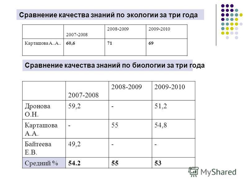 Сравнение качества знаний по экологии за три года 2007-2008 2008-20092009-2010 Карташава А..А..60,67169 Сравнение качества знаний по биологии за три года 2007-2008 2008-20092009-2010 Дронава О.Н. 59,2-51,2 Карташава А.А. -5554,8 Байтеева Е.В. 49,2--