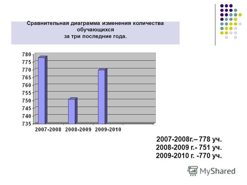 Сравнительная диаграмма изменения количества обручающихся за три последние года. 2007-2008 г.– 778 уч. 2008-2009 г.- 751 уч. 2009-2010 г. -770 уч.