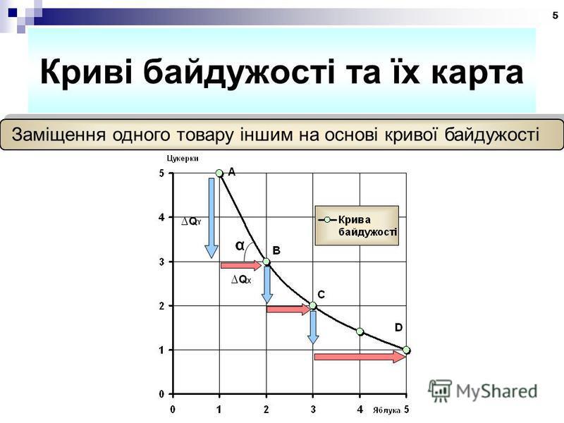 5 Криві байдужості та їх карта Заміщення одного товару іншим на основі кривої байдужості