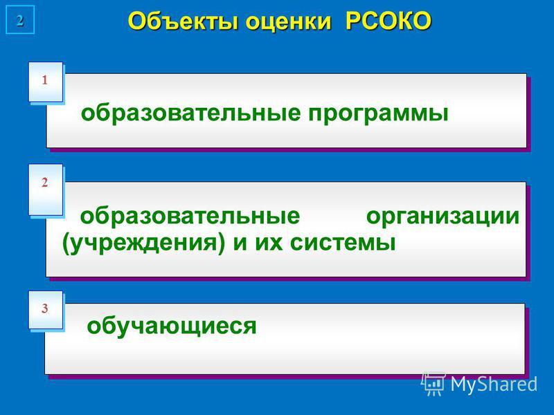 Объекты оценки РСОКО образовательные программы 1 1 образовательные организации (учреждения) и их системы 2 2 2 3 3 обучающиеся