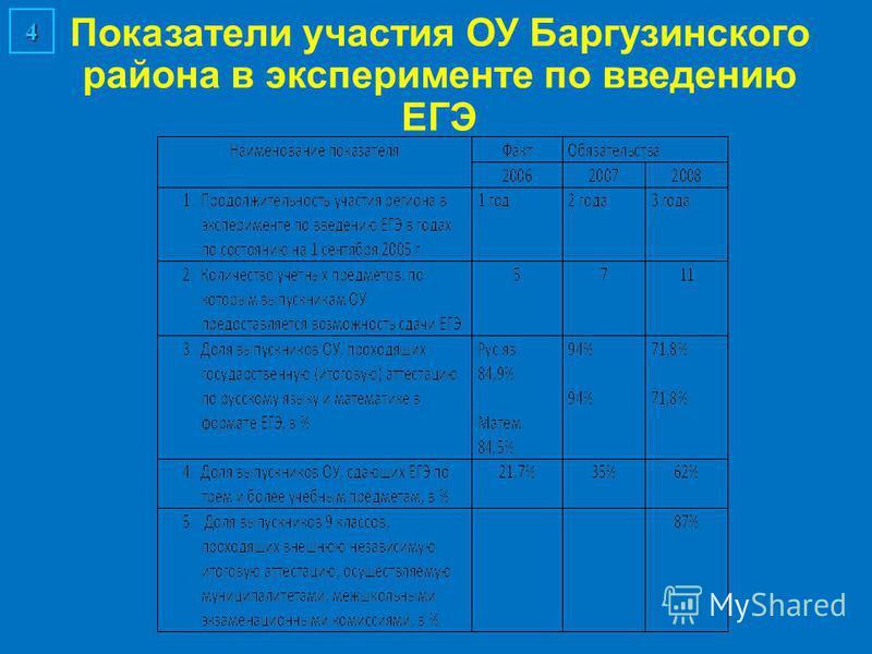 Показатели участия ОУ Баргузинского района в эксперименте по введению ЕГЭ 4