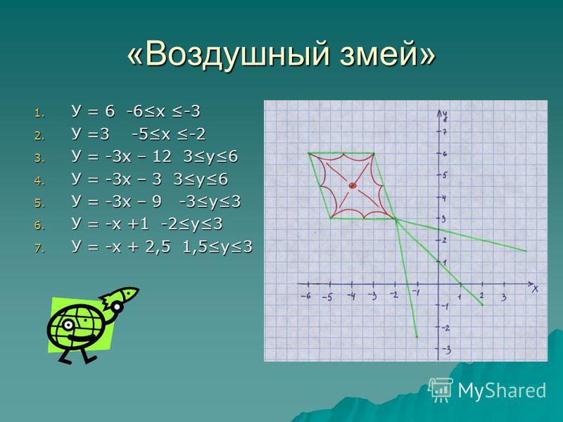 «Воздушный змей» 1. У = 6 -6х -3 2. У =3 -5х -2 3. У = -3х – 12 3у6 4. У = -3х – 3 3у6 5. У = -3х – 9 -3у3 6. У = -х +1 -2у3 7. У = -х + 2,5 1,5у3