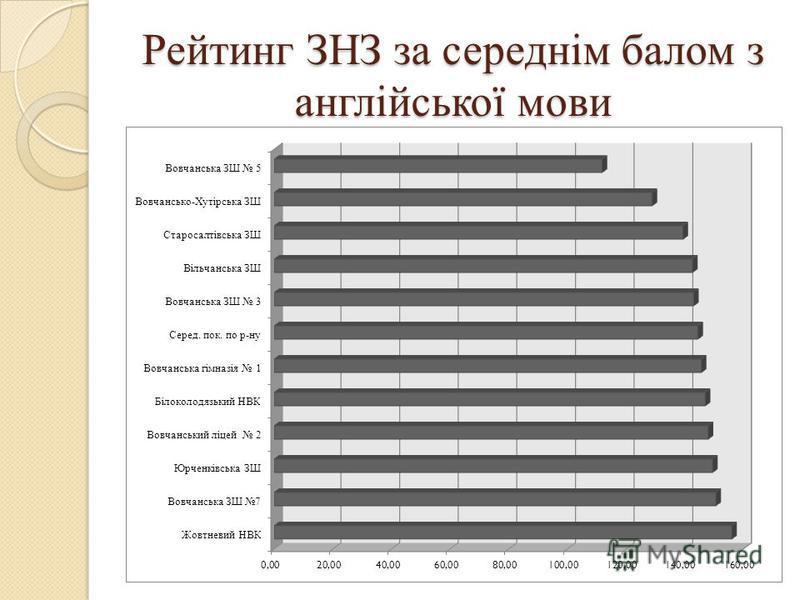 Рейтинг ЗНЗ за середнім балом з англійської мови