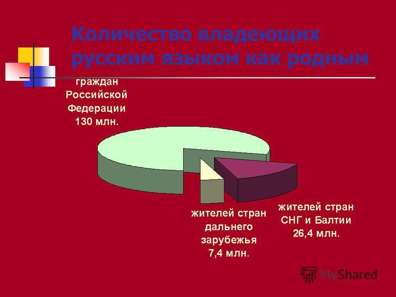 Количество владеющих русским языком как родным