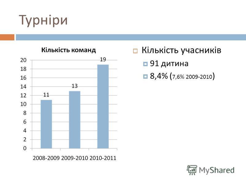 Турніри Кількість учасників 91 дитина 8,4% ( 7,6% 2009-2010 )