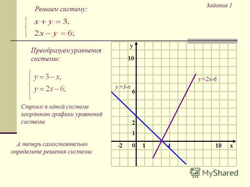 Задание 1 Решаем систему: Преобразуем уравнения системы: Строим в одной системе координат графики уравнений системы А теперь самостоятельно определите решения системы. y=3-x y=2x-6 10 1 2 10x4 6 -2 y