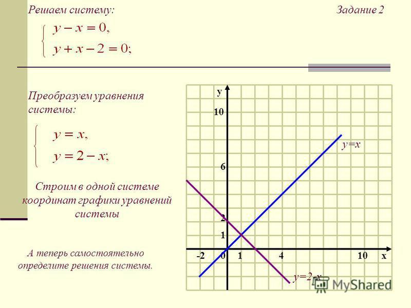 10 1 2 10x4 6 -2 y Задание 2Решаем систему: Преобразуем уравнения системы: Строим в одной системе координат графики уравнений системы А теперь самостоятельно определите решения системы. y=x y=2-x
