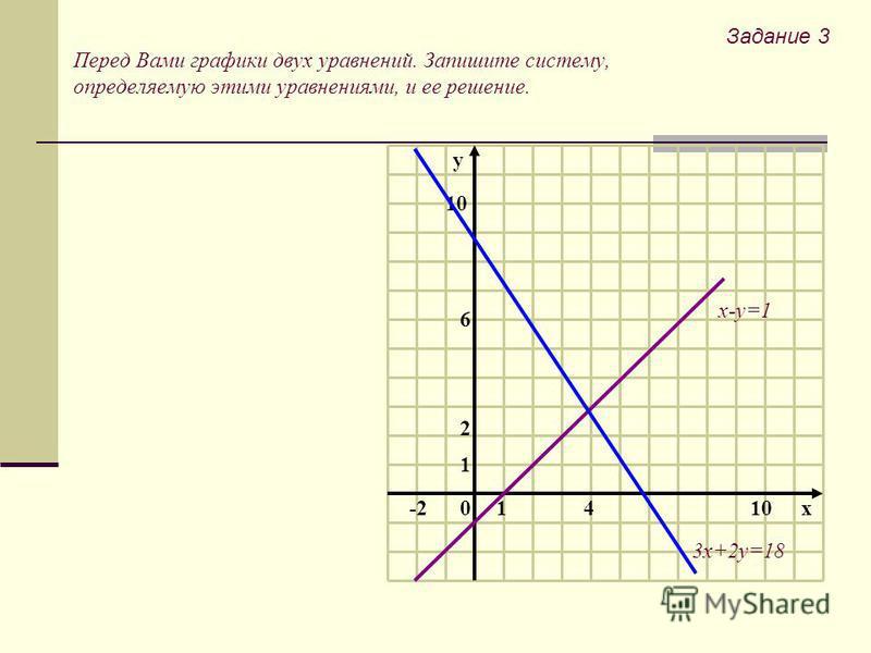 Перед Вами графики двух уравнений. Запишите систему, определяемую этими уравнениями, и ее решение. 10 1 2 10x4 6 -2 y х-у=1 3 х+2 у=18 Задание 3