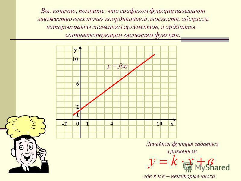 10 1 2 10x4 6 -2 y Вы, конечно, помните, что графиком функции называют множество всех точек координатной плоскости, абсциссы которых равны значениям аргументов, а ординаты – соответствующим значениям функции. у = f(х) Линейная функция задается уравне