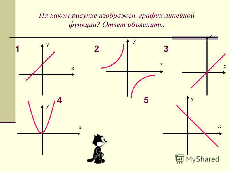 На каком рисунке изображен график линейной функции? Ответ объяснить. 1 2 3 4 5 х у х у х у х у х у