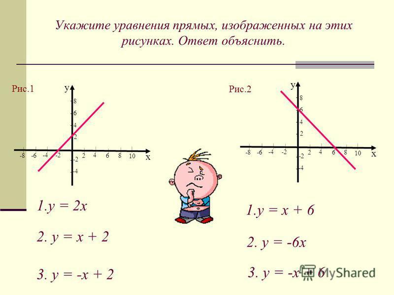 Укажите уравнения прямых, изображенных на этих рисунках. Ответ объяснить. 1. у = 2 х | 10 8 6 4 2 у х -4-2 8 6 4 2 | | | | -4 -2 -8 -6 | | | - - - | - - - | 10 8 6 4 2 у х -4-2 8 6 4 2 | | | | -4 -2 -8 -6 | | | - - - | - - - 2. у = х + 2 3. у = -х +