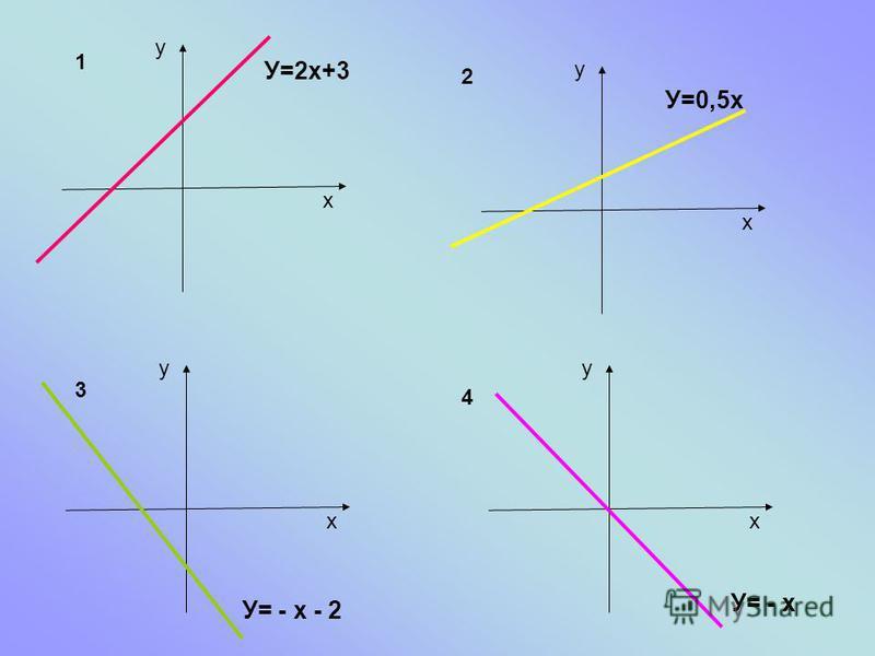 y x У=2 х+3 y x У=0,5 х y x У= - х - 2 y x У= - х 1 2 3 4
