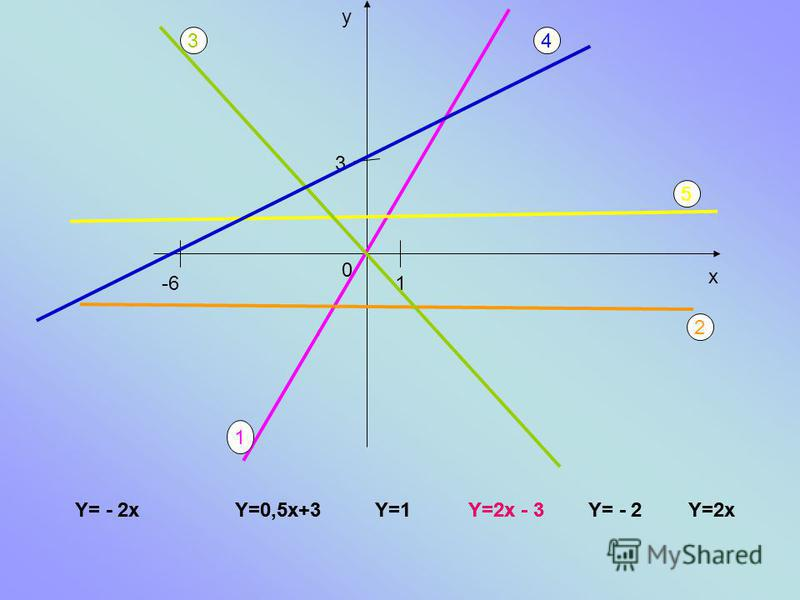 Y= - 2xY=0,5x+3Y=1Y=2x - 3Y= - 2 у х 1 3 -6 1 2 34 5 Y=2x Y= - 2xY=0,5x+3Y=1Y= - 2Y=2x 0 Y=2x - 3