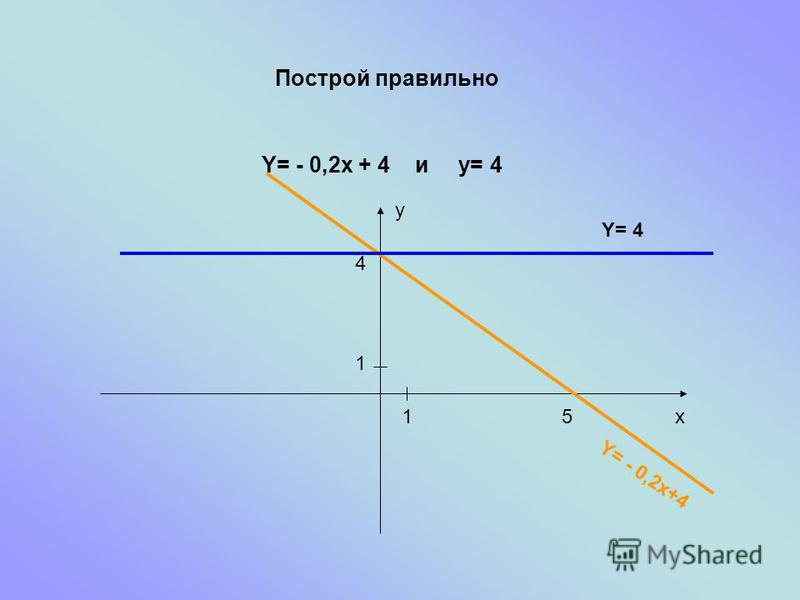 Построй правильно Y= - 0,2x + 4 и y= 4 4 51 1 x y Y= - 0,2x+4 Y= 4